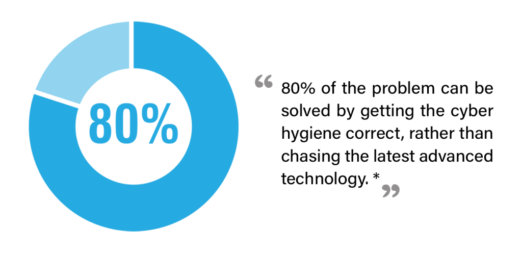 80% of the problem can be solved by getting cyber hygiene correct